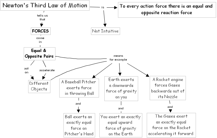 newton s 3rd law