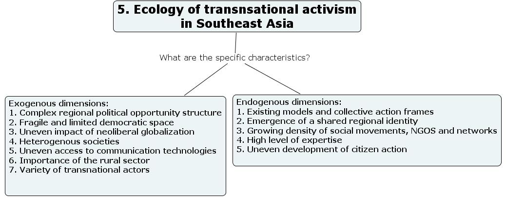 Ihmc Cmaptools Concept Map 5 Ecology Of Transnational Activism
