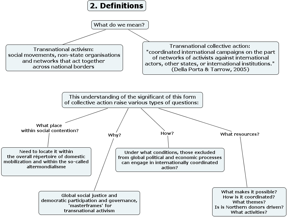 Concept Map Research.Ihmc Cmaptools Concept Map 2 Definitions Research Questions