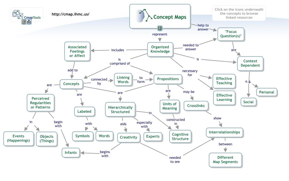 Concept Map About Concept Maps En What Is A Concept Map